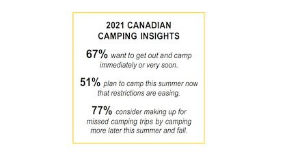 Canadian Campers Eager to Camp as COVID Restrictions Ease