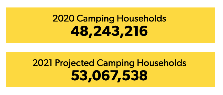 KOA Monthly Research Report 2021 Camping Househols