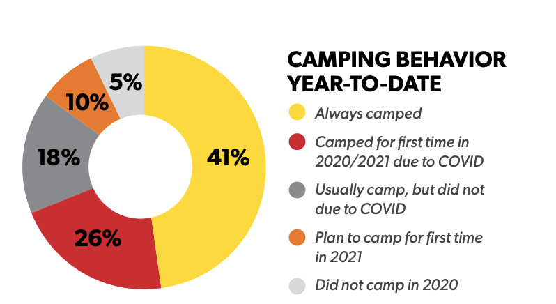 KOA Monthly Research Report Camping Behavior