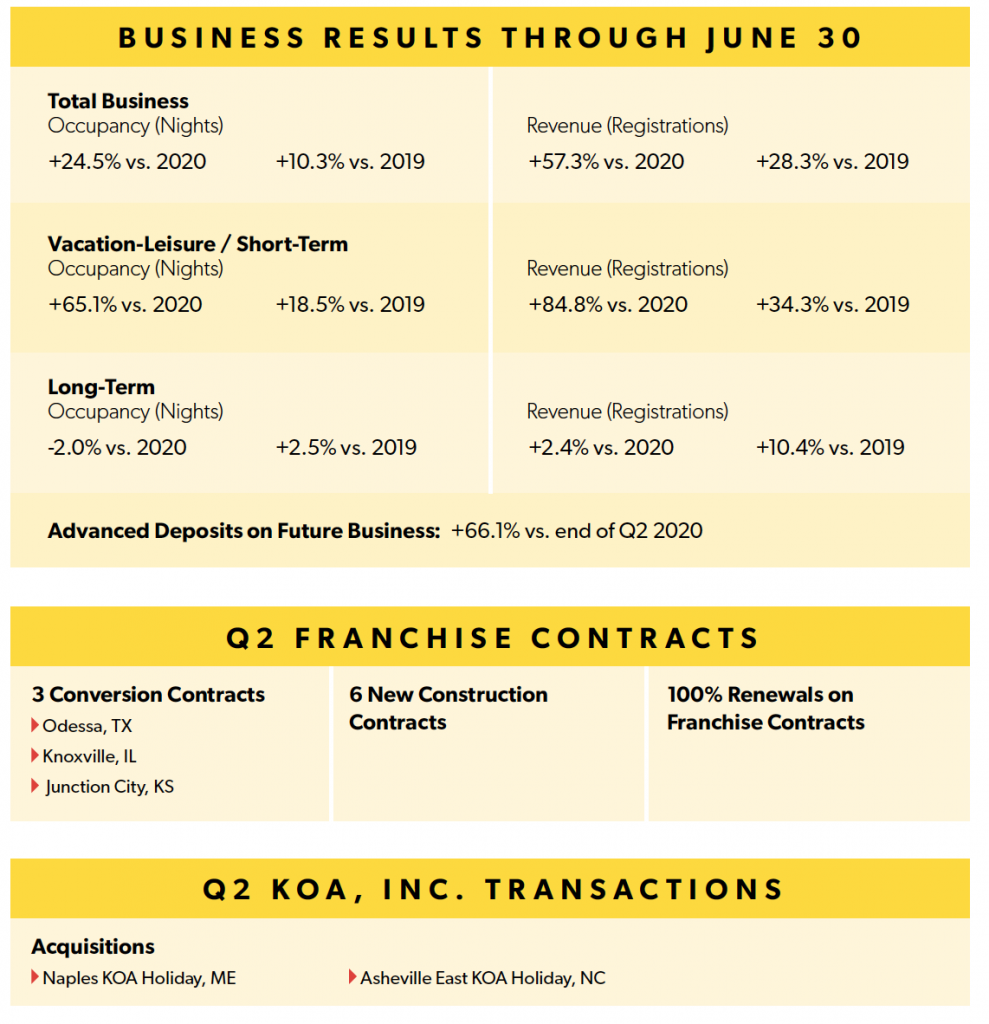 Q2 Business Results